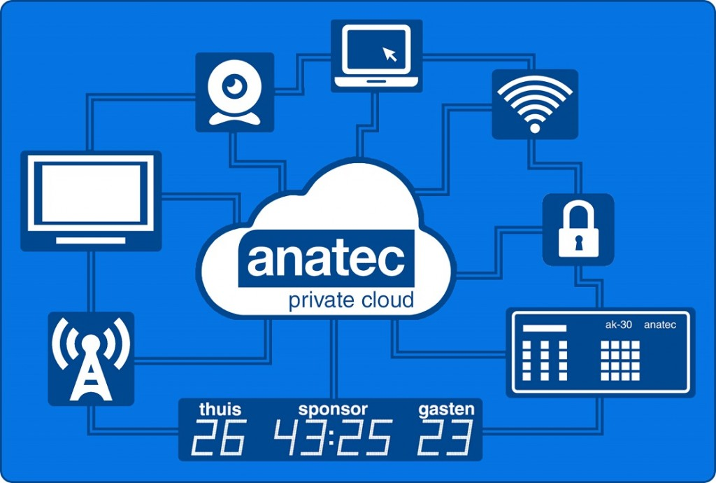 Anatec Private Cloud